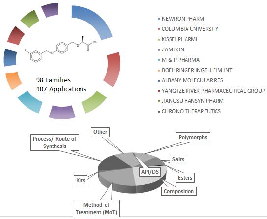 safinamide patent landscape