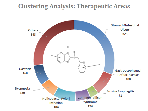 Clustering Analysis Therapeutic Areas